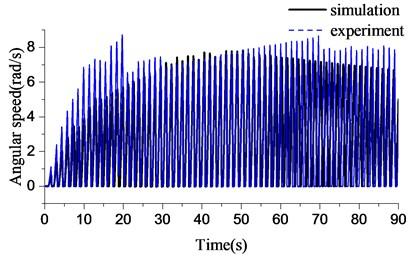 Torsional response during stick-slip vibration