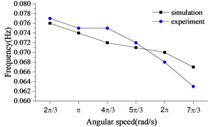 Stick-slip frequency with the different angular speed of the rotary table