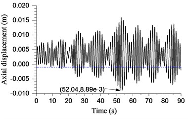 Displacement response with different lengths of drillstring
