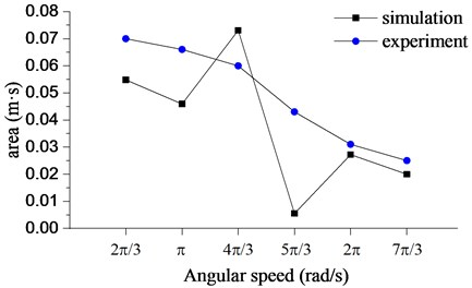 The intensity of bit bounce with different rotary table angular speeds