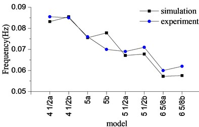 Stick-slip frequency with  different drillstring models