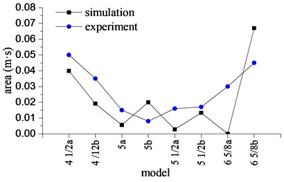 The intensity of bit bounce with  different drillstring models