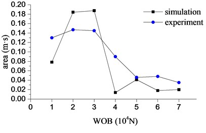 The intensity of bit bounce with  different WOB
