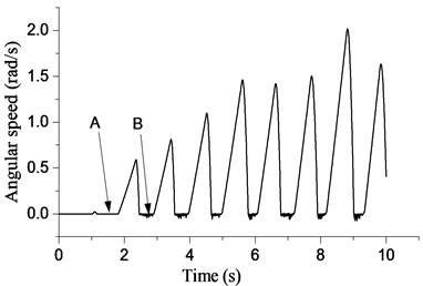 Relation between angular  speed of bit and time