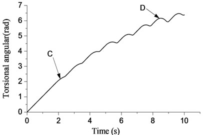 Relation between angular  displacement of bit and time