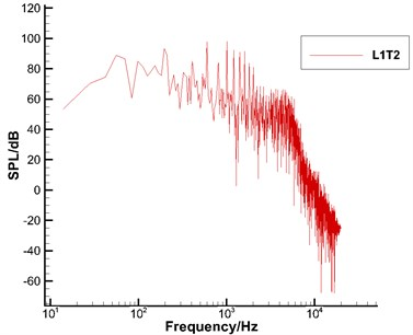 Frequency spectrum of sound pressure levels of the high-lift airfoil (Ma= 0.3)