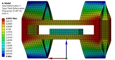 Modal analysis of strapdown inertial navigation system