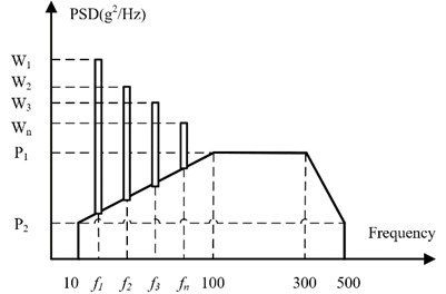 Power spectral density of the helicopter