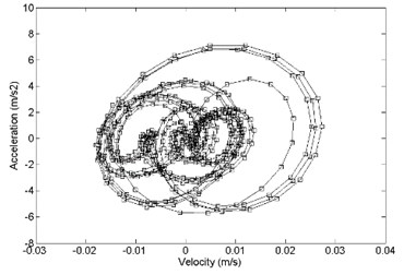 Comparison of acceleration response and velocity response  between a) primary and b) optimized structure, x direction