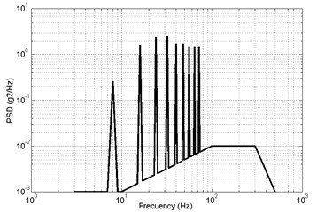 Acceleration power spectral density