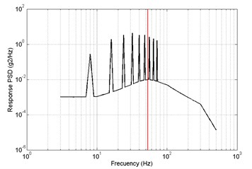 Results of frequency-domain analysis, primary a) RMS = 2.9087 m/s2,  optimized b) RMS = 2.7811 m/s2, z direction