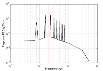 Results of frequency-domain analysis, primary a) RMS = 2.1217 m/s2,  optimized b) RMS = 1.8873 m/s2, x direction
