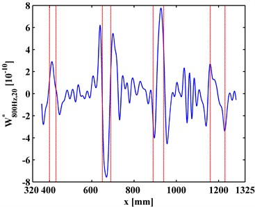 WT-CODSs at scale of 20 for a) left and b) right inspection regions at 800 Hz and 2000 Hz, respectively, with actual debonding locations indicated by pairs of dashed red lines