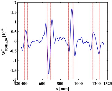 WT-CODSs at scale of 30 for a) left and b) right inspection regions at 800 Hz and 2000 Hz, respectively, with actual debonding locations indicated by pairs of dashed red lines