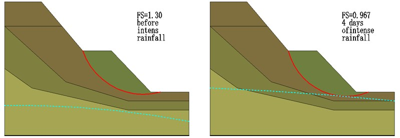 FS of slope over rainfall event