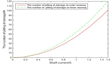 Relationship between the number of damage pitting and bearing current