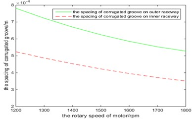 The spacing of corrugated groove change rule with the rotary speed and radial load of motor