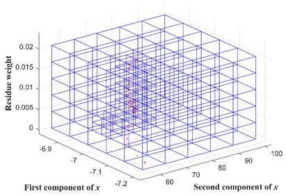 Illustration of spatial grids of deterministic resampling