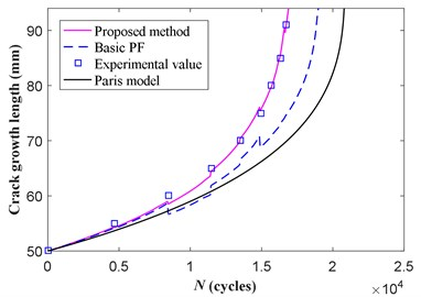 Posterior estimate of the crack length considering all the crack measurements