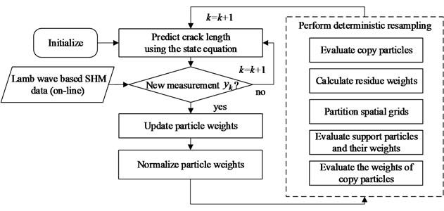 Framework of fatigue crack growth prognosis based on DRPF
