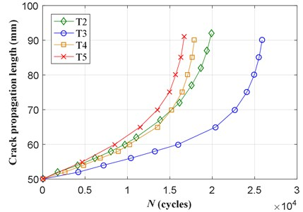 Experimental crack lengths versus loading cycles of T2-T5 specimens