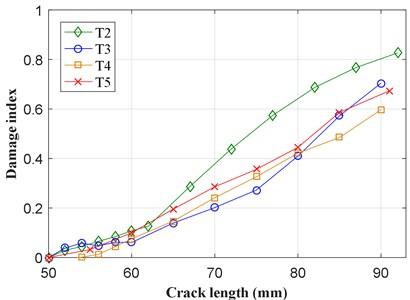 Experimental crack length versus NCM damage index