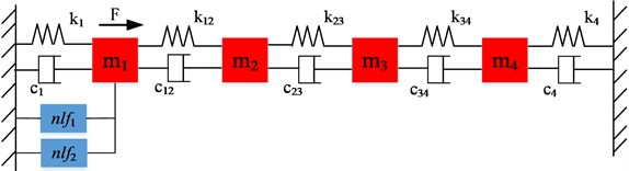 4 DOFs nonlinear system used in case