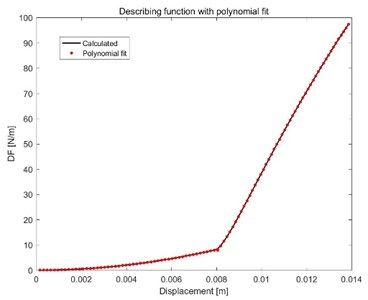 Comparison of calculated and fitted DF
