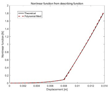 Comparison of theoretical and fitted nlf