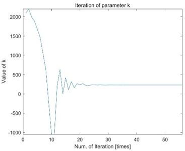 Iteration of parameter k