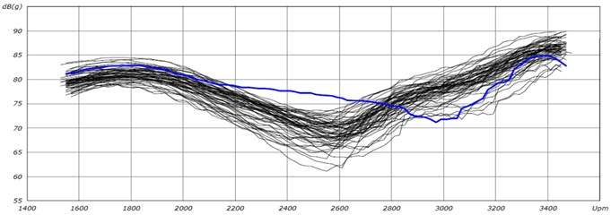 Results comparison from EOL – amplitude of second harmonic frequency