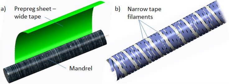 The way how the fiber material is layered: a) wrapping, b) winding