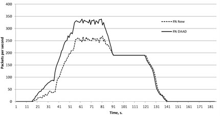 False negative for DAAD and proposed approach against combined reflected attack