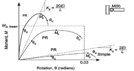 Three different typical curves of moment-rotation for fully restrained (FR),  partially restrained (PR) and simple (S) connections [9, 10]