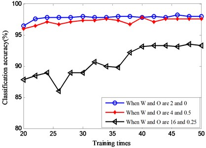 Classification results with different training times