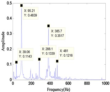 The relative shifting of characteristic spectrum in different samples