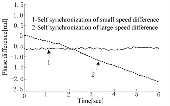 Self-synchronization control test results