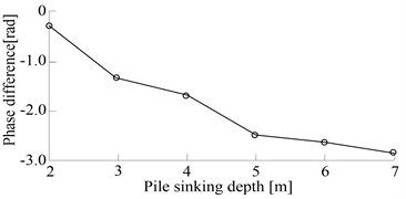Phase difference curve changes with the pile penetration