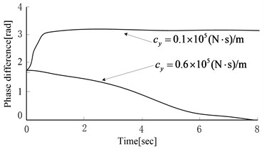 Equivalent stiffness and damping coefficient effects on phase difference