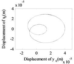 The whirling orbits for Δα= 0, Ω1= 600 rad/s, Ω2= 480 rad/s:  a) Δy= 0.6 mm, b) Δy= 1.1 mm, c) Δy= 1.6 mm