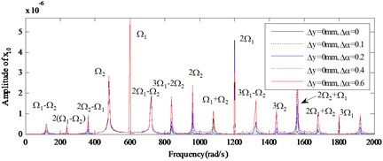 The amplitude power spectrum for different amount of the angular misalignment (Δα) of x10