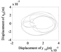 The whirling orbits for Δy= 0, Ω1= 600 rad/s, Ω2= 480 rad/s: a) Δα= 0.1, node 2, b) Δα= 0.1, node 6, c) Δα= 0.1 node 10, d) Δα= 0.2, node 2, e) Δα= 0.2, node 6, f) Δα= 0.2 node 10, g) Δα= 0.4, node 2, h) Δα= 0.4, node 6, i) Δα= 0.4 node 10, j) Δα= 0.6, node 2, k) Δα= 0.6, node 6, l) Δα= 0.6 node 10