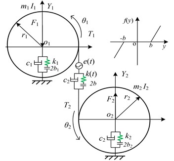 Nonlinear dynamic model of a spur gear pair system