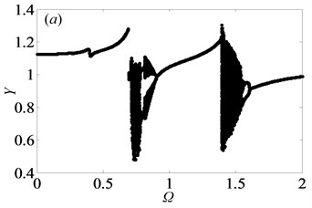 Under heavily loaded condition, bifurcation diagrams of Ω with respect to Y  when ξ is a) 0.03, b) 0.05, c) 0.07 and d) 0.09, respectively