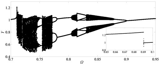 Under heavily loaded condition, partial enlarged drawing of bifurcation diagram  with the range of 0.65 ≤Ω≤ 0.95 when ξ is 0.03