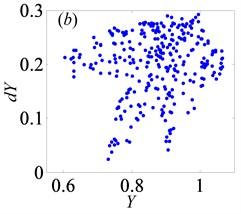Under heavily loaded condition, Poincaré maps of Y with respect to dY at ξ= 0.03,  when Ω is a) 0.65, b) 0.715, c) 0.719, d) 0.740, e) 0.749, f) 0.752, g) 0.76,  h) 0.774, i) 0.79, j) 0.81, k) 0.82, l) 0.832, m) 0.86, n) 0.89 and o) 0.92, respectively