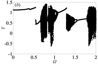 Under lightly loaded condition, bifurcation diagrams of Ω with respect to Y when ξ is  a) 0.03, b) 0.05, c) 0.07 and d) 0.09, respectively