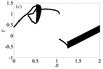 Under lightly loaded condition, bifurcation diagrams of B with respect to Y  when ξ is a) 0.03, b) 0.05, c) 0.07 and d) 0.09, respectively