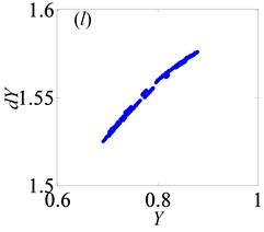 Under lightly loaded condition, Poincaré maps of Y with respect to dY at ξ= 0.03,  when B is a) 0.05, b) 0.075, c) 0.09, d) 0.097, e) 0.103, f) 0.118, g) 0.122,  h) 0.14, i) 0.35, j) 0.48, k) 0.5145, l) 0.54, respectively