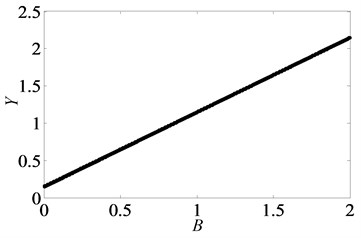 Under heavily loaded condition, bifurcation diagrams of B with respect to Y